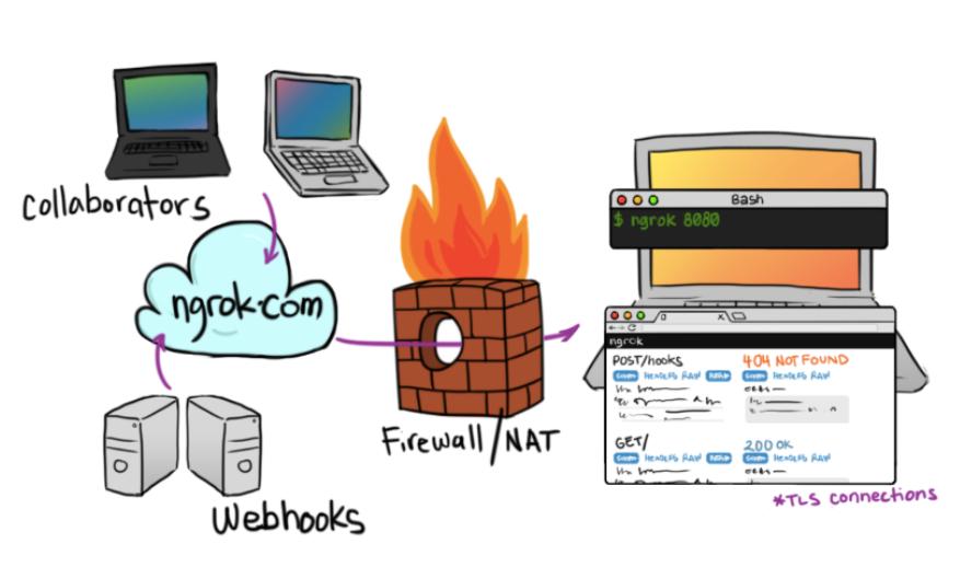 用ngrok搭建属于自己的内网穿透教程(附错误处理)